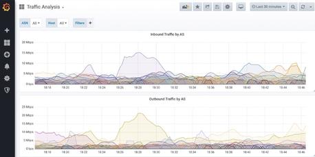 Best Grafana dashboard for Graphite Metrics