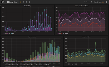 Introduction to Performance Monitoring Metrics