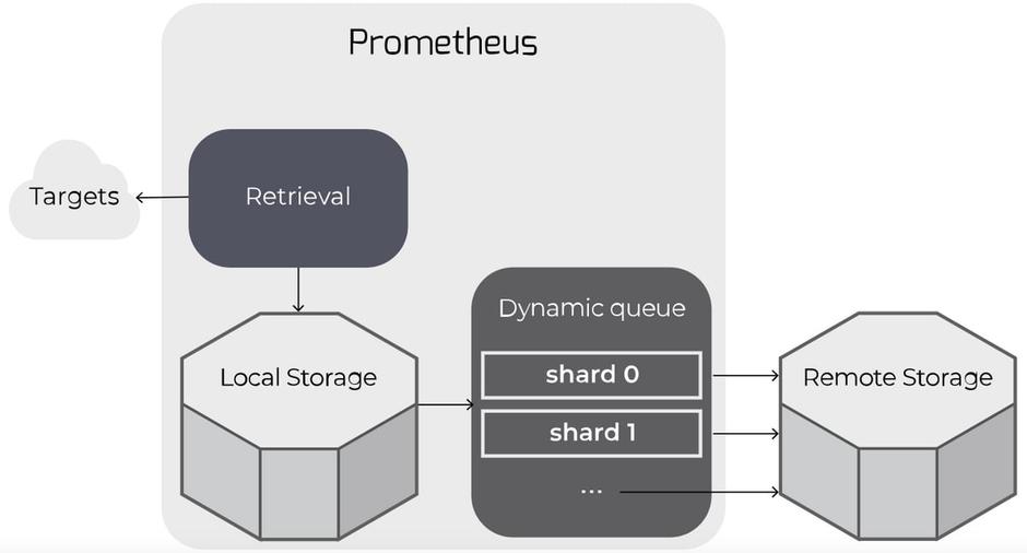 Prometheus Remote Storage