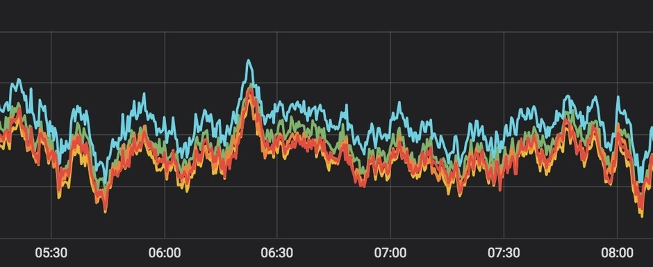 Our Favorite Grafana Dashboards