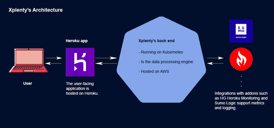 Using K8S without migrating all of your devops processes