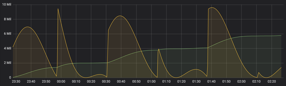 Monitoring Kubernetes using Grafana and Prometheus