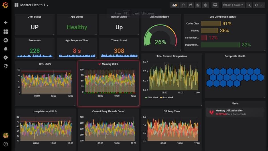 Best Grafana dashboard for IoT Device monitored via MQTT metrics and Graphite