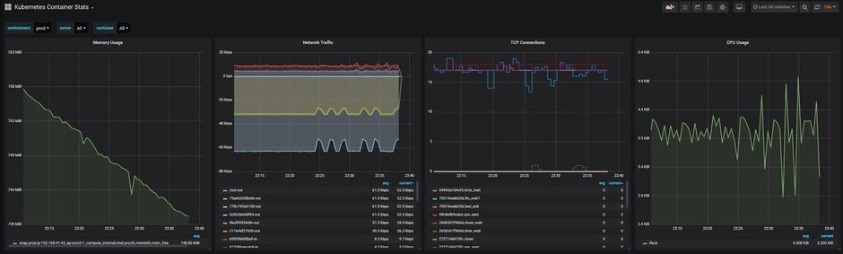 Monitoring Kubernetes with Hosted Graphite by MetricFire